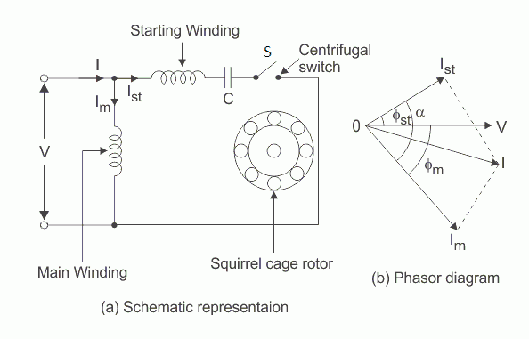 Methods Of Speed Control